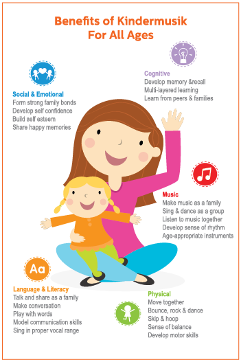 http://media.kindermusik.com/Images/Teacher/BenefitsOfKindermusik_KidsMusicClassesForAllAges_Infographic.png